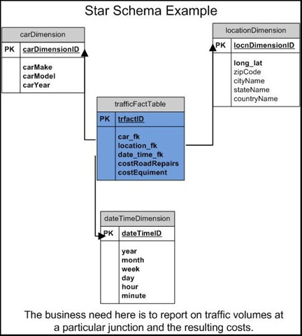 dimensional modeling example