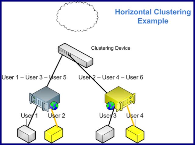 Horizontal_Clustering
