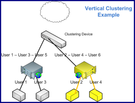 Vertical and Horizontal Clustering with ColdFusion