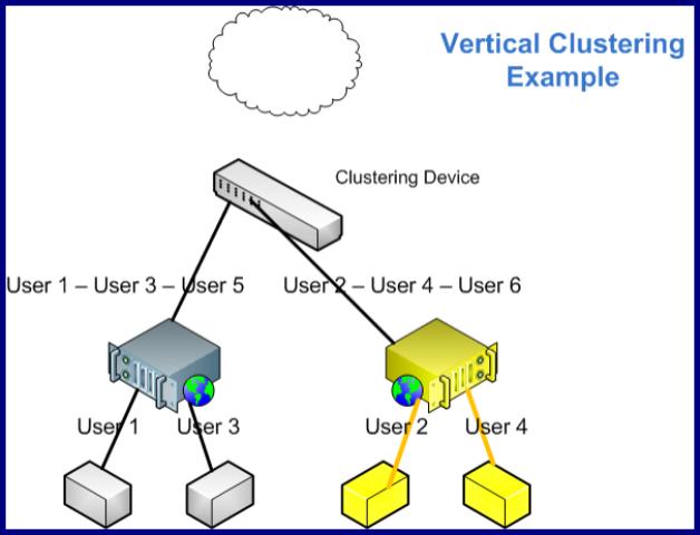 Vertical_Clustering
